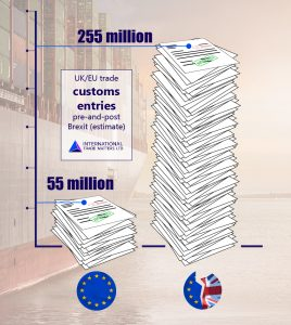 customs-transactions-eu-uk-255-million-brexit-hard-chief-cds-exporter-terms-01